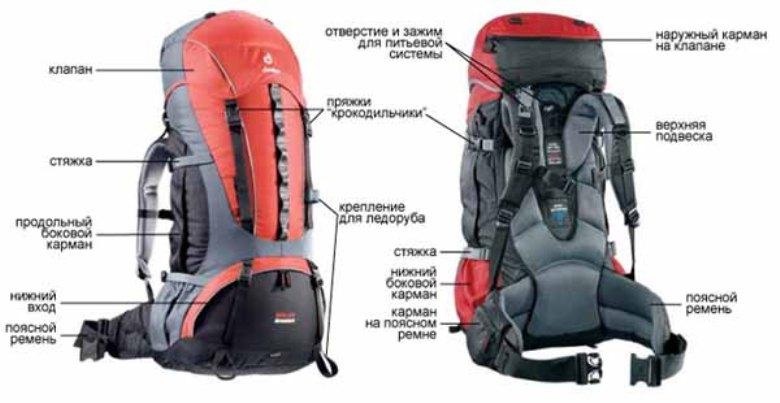 Как выбрать рюкзак, Устройство